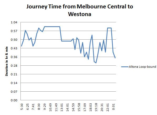 Chart_MelCentral_to_Westona