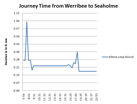 Chart_Werribee_to_Seaholme