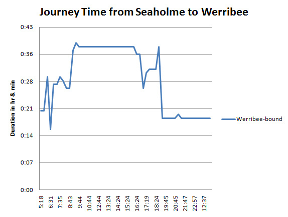 Chart_Seaholme_to_Werribee