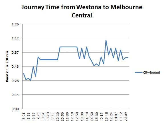 Chart_Westona_to_MelCentral